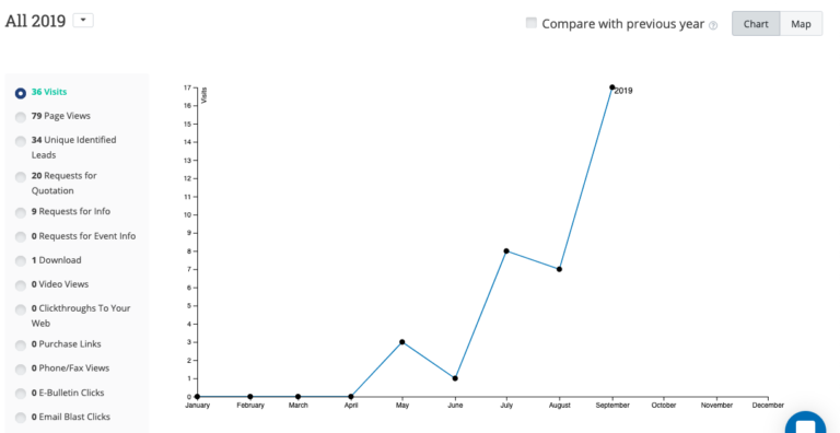 XPRT Tracking Report